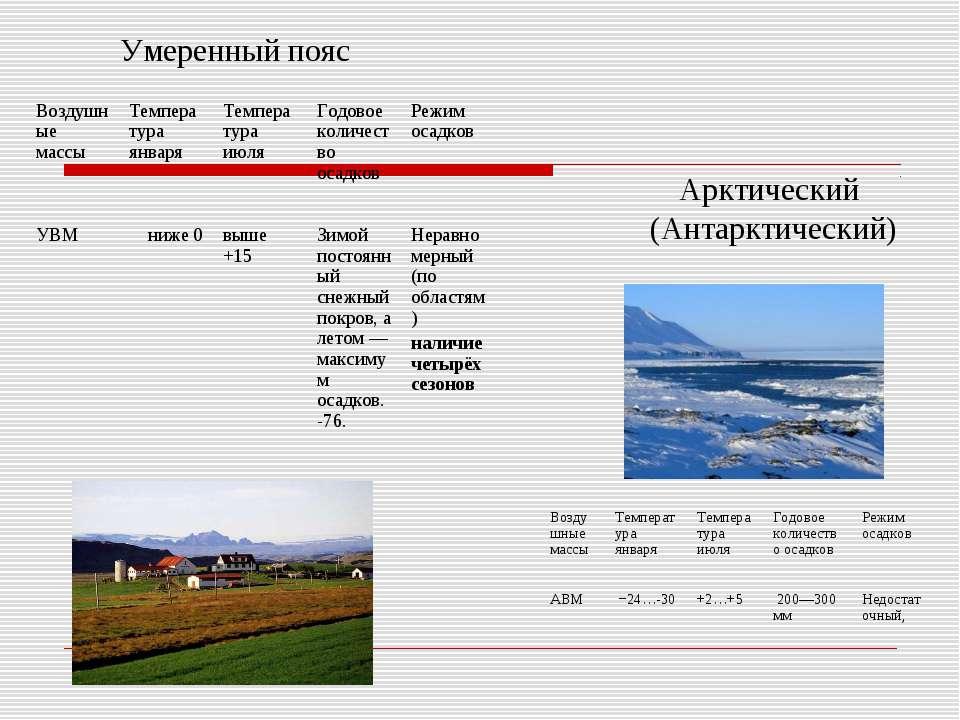 Умеренный пояс Арктический (Антарктический) Воздушные массы Температура январ...