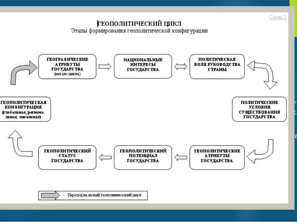 Геополитика Геополитика(географическая политика;греч.γη— земля +πολιτική...