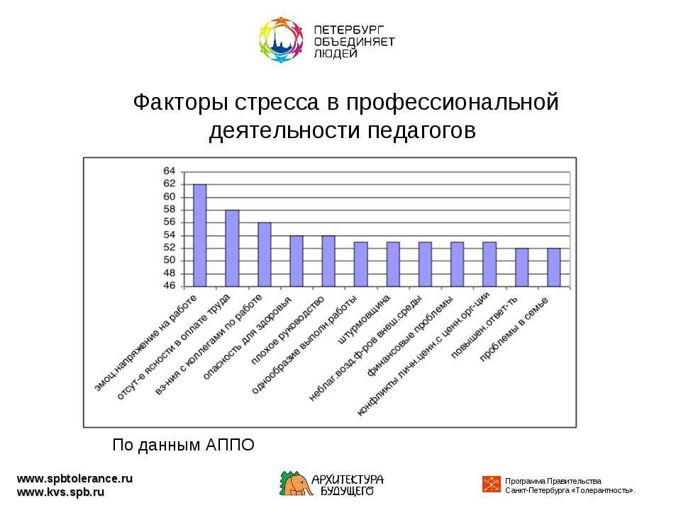 Факторы стресса в профессиональной деятельности педагогов www.spbtolerance.ru...
