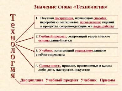 Значение слова «Технология» Научная дисциплина, изучающая способы переработки...