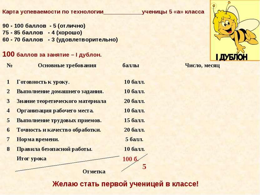Карта успеваемости по технологии____________ученицы 5 «а» класса 90 - 100 бал...