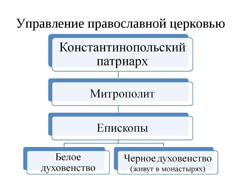 Управление православной церковью