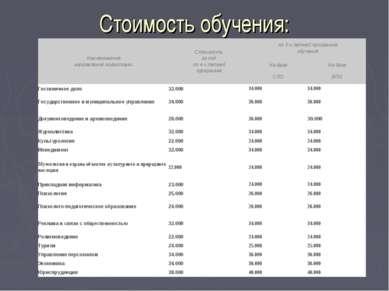 Стоимость обучения: Наименование направления подготовки Стоимость за год по 4...