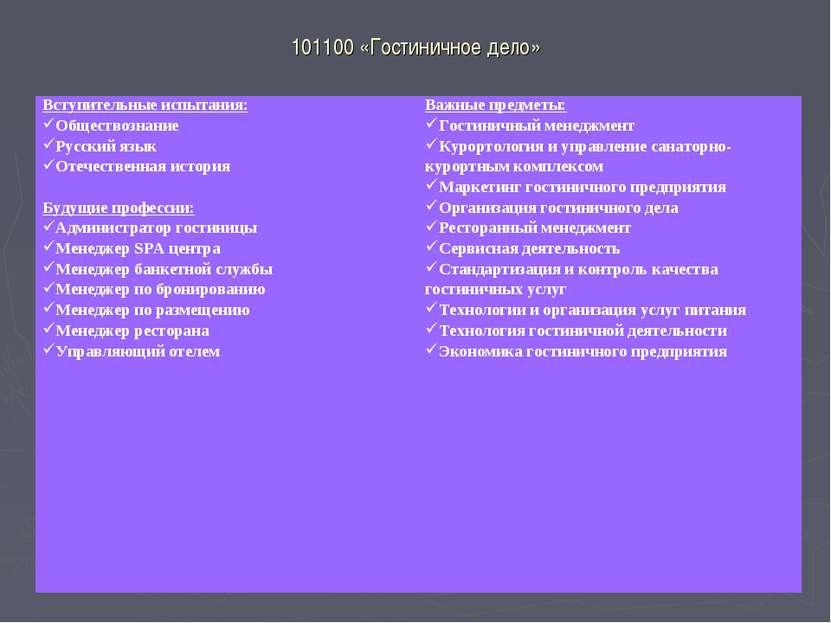 101100 «Гостиничное дело» Вступительные испытания: Обществознание Русский язы...