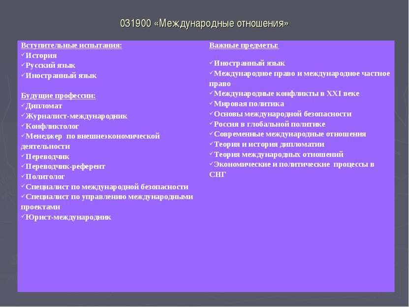 031900 «Международные отношения» Вступительные испытания: История Русский язы...