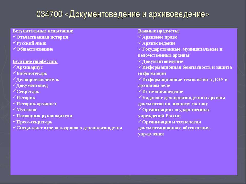 034700 «Документоведение и архивоведение» Вступительные испытания: Отечествен...