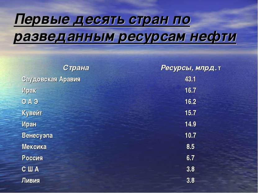 Первые десять стран по разведанным ресурсам нефти