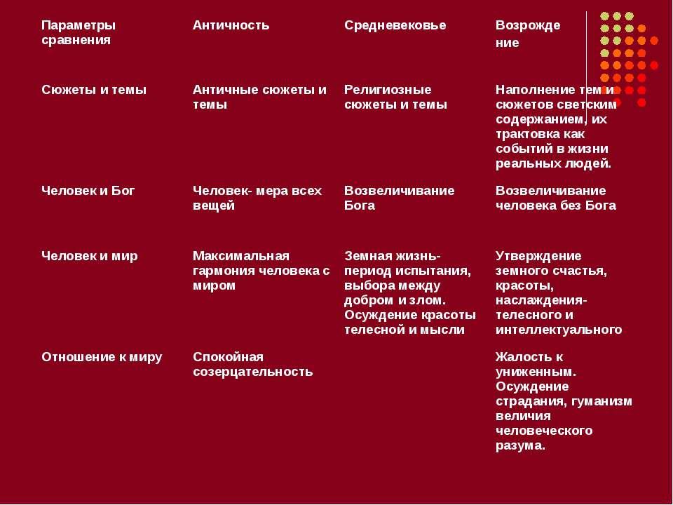 Параметры сравнения Античность Средневековье Возрожде ние Сюжеты и темы Антич...