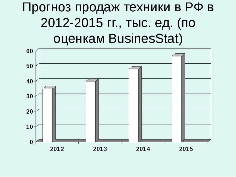 Прогноз продаж техники в РФ в 2012-2015 гг., тыс. ед. (по оценкам BusinesStat)