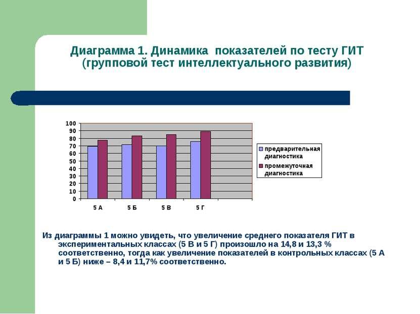 Диаграмма 1. Динамика показателей по тесту ГИТ (групповой тест интеллектуальн...