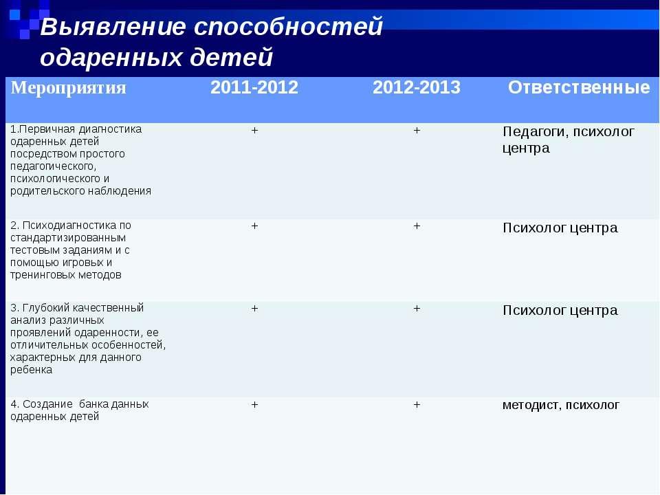 Выявление способностей одаренных детей Мероприятия 2011-2012 2012-2013 Ответс...