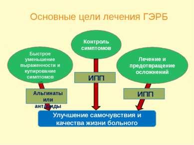 Основные цели лечения ГЭРБ Контроль симптомов Улучшение самочувствия и качест...