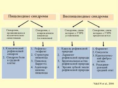Пищеводные синдромы Внепищеводные синдромы Синдромы, проявляющиеся исключител...