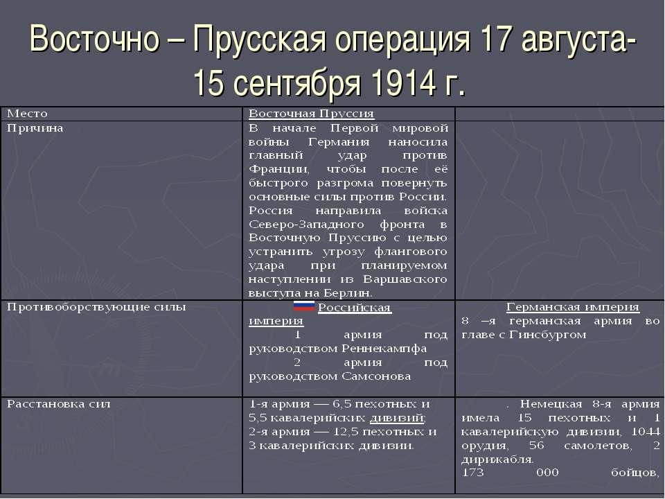 Восточно – Прусская операция 17 августа-15 сентября 1914 г.