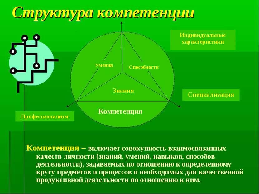 Структура компетенции Компетенция – включает совокупность взаимосвязанных кач...