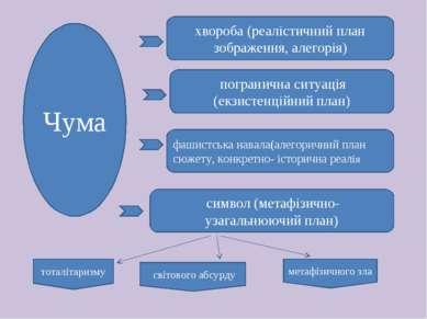 хвороба (реалістичний план зображення, алегорія) погранична ситуація (екзисте...