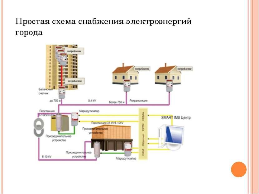 Простая схема снабжения электроэнергий города Простая схема снабжения электро...