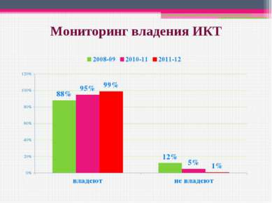 Мониторинг владения ИКТ