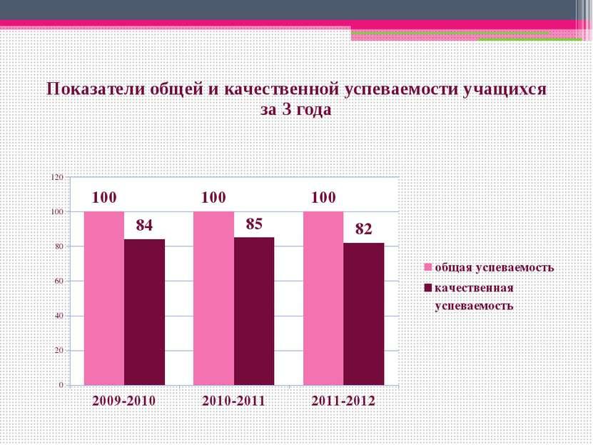 Показатели общей и качественной успеваемости учащихся за 3 года