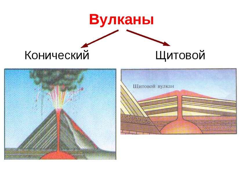 Вулканы Конический Щитовой