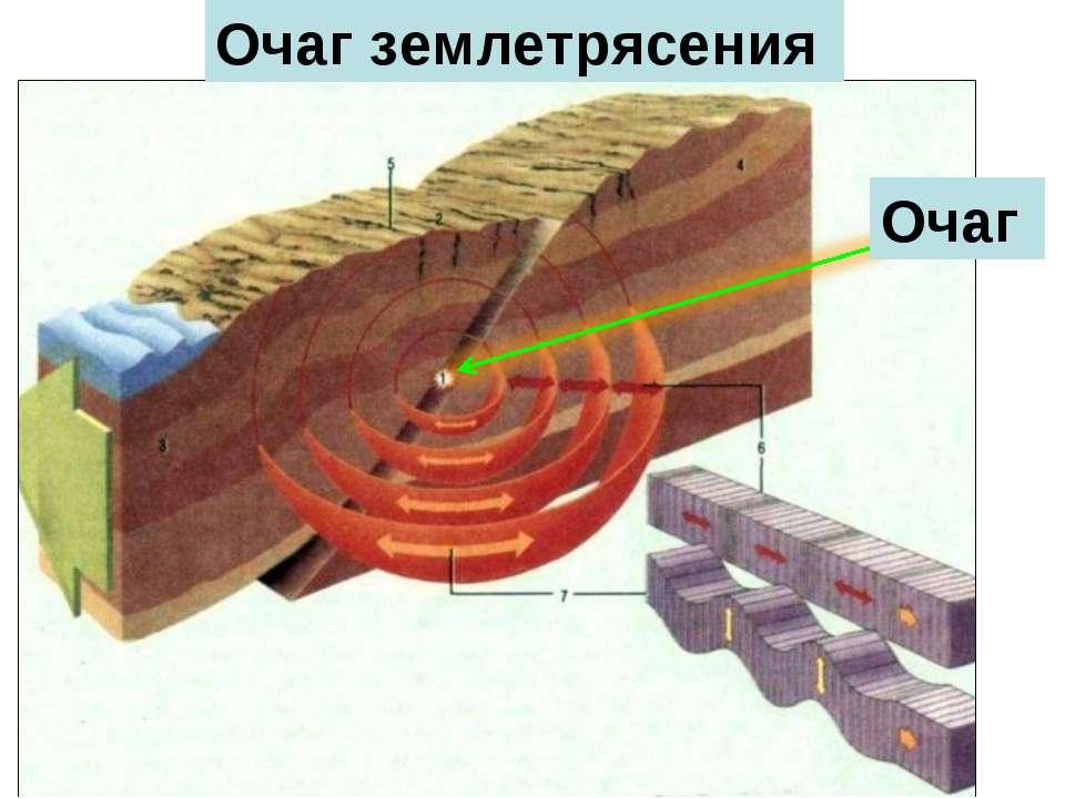 Очаг Очаг землетрясения