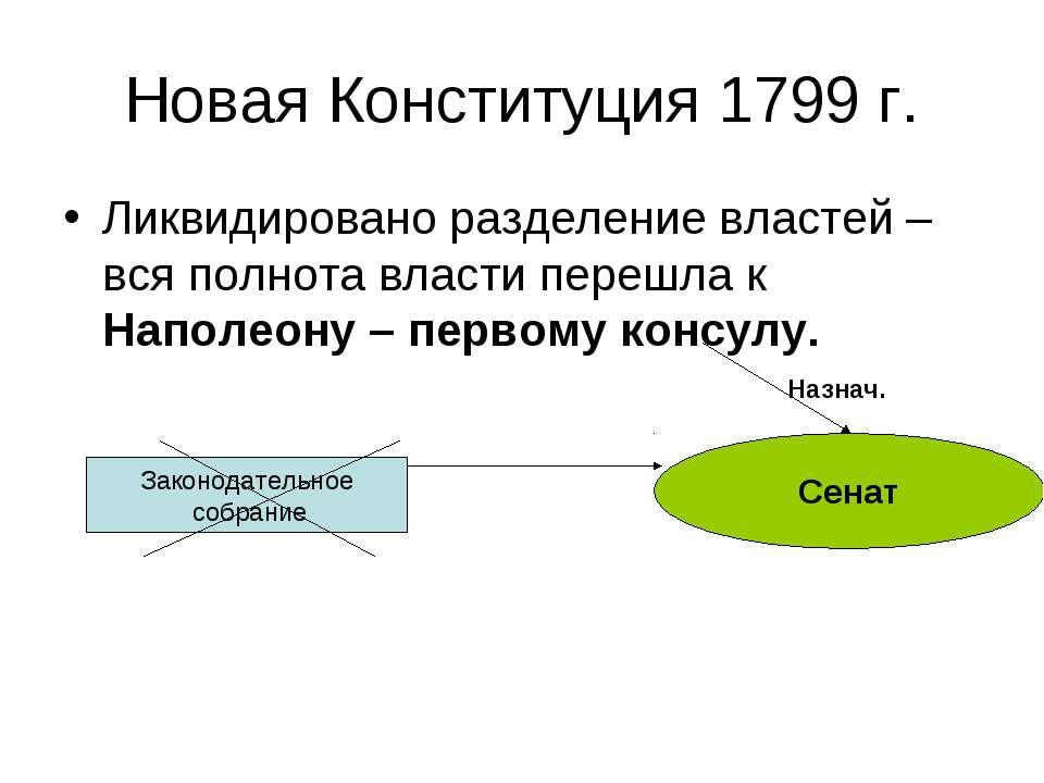 Новая Конституция 1799 г. Ликвидировано разделение властей – вся полнота влас...