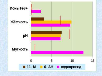 Сравнительные результаты исследования водопроводной и колодезной (6- АН, 11- ...
