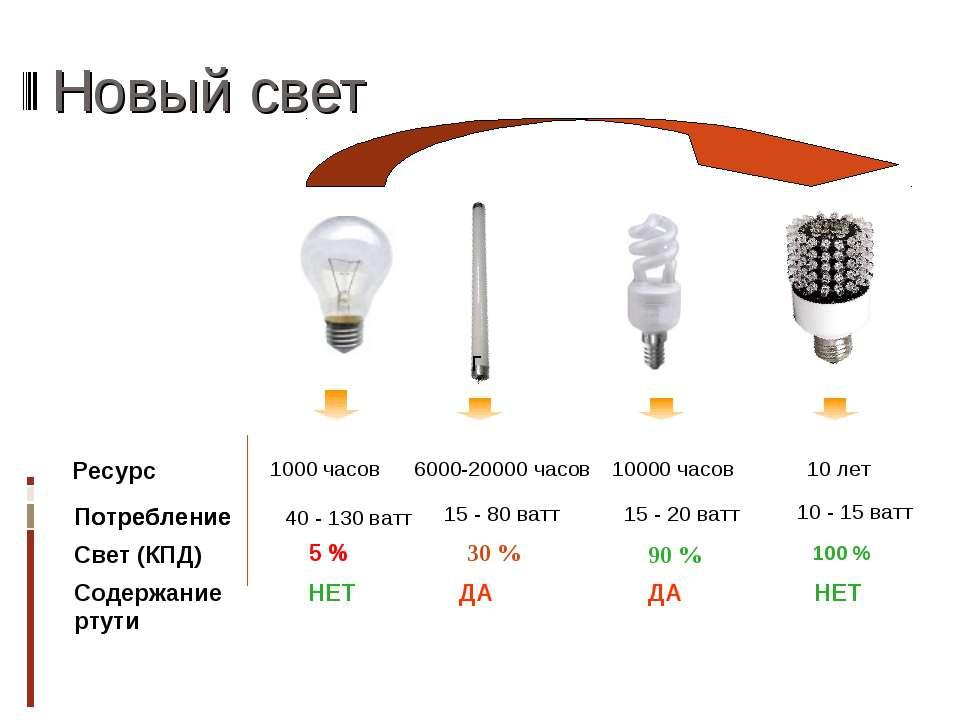 Новый свет 1000 часов 40 - 130 ватт 5 % 10000 часов 15 - 20 ватт 90 % 10 лет ...