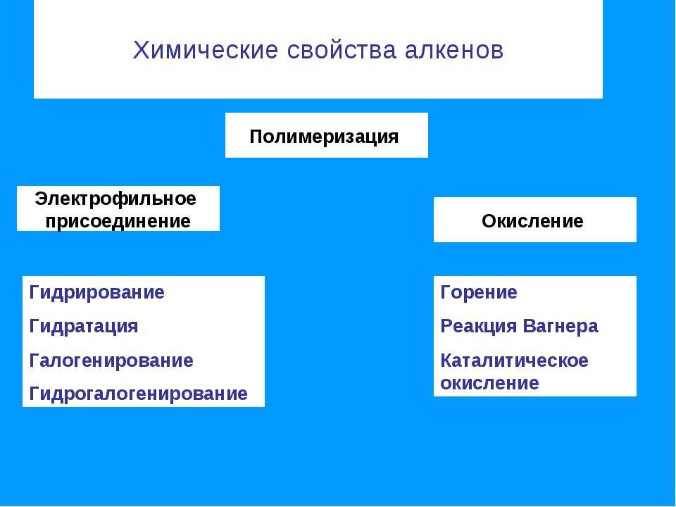 Химические свойства алкенов Электрофильное присоединение Полимеризация Окисле...