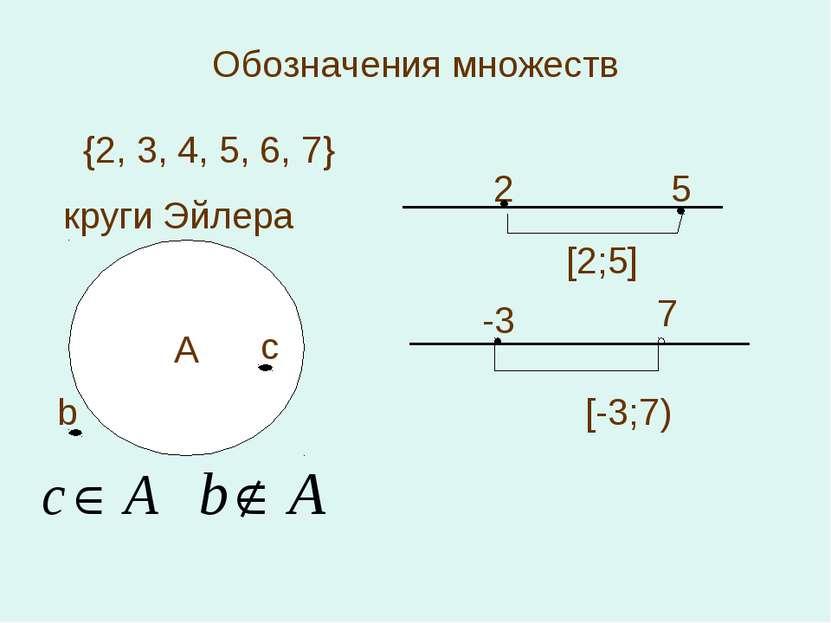 А Обозначения множеств {2, 3, 4, 5, 6, 7} круги Эйлера с b 2 5 [2;5] -3 7 [-3;7)