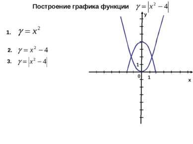 х Построение графика функции у 1 0 1 1. 2. 3.