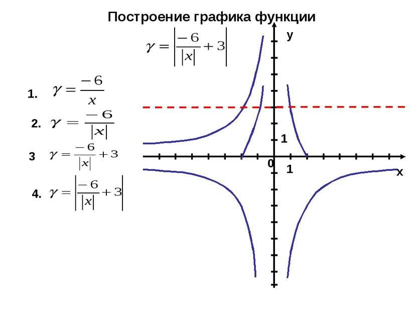 Построение графика функции 1. 2. 3 4. 1 у 1 0 х