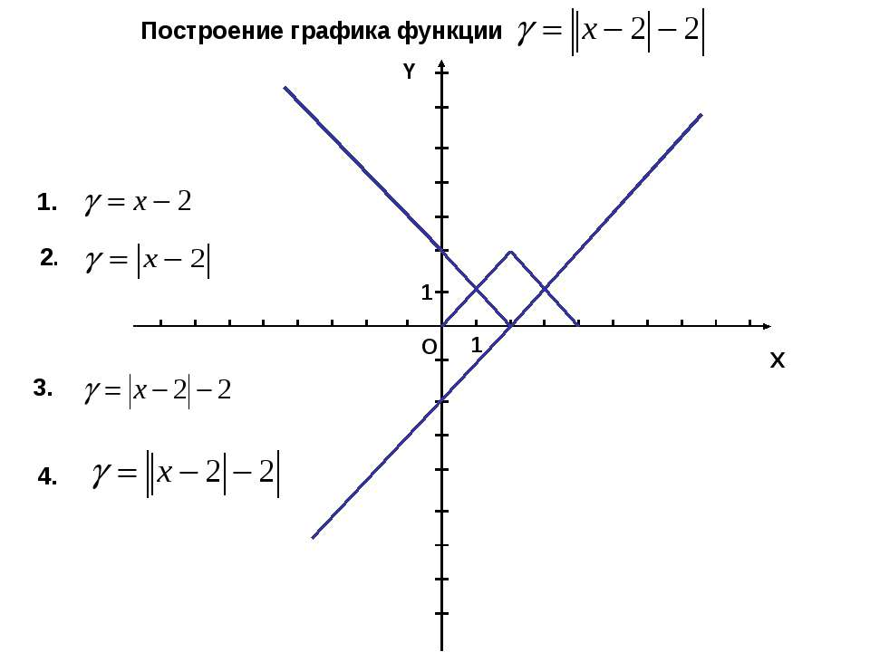 Х Y O 1 1 Построение графика функции 1. 2. 3. 4.