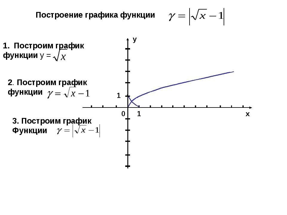 1 у 1 0 х Построение графика функции Построим график функции у = 2. Построим ...