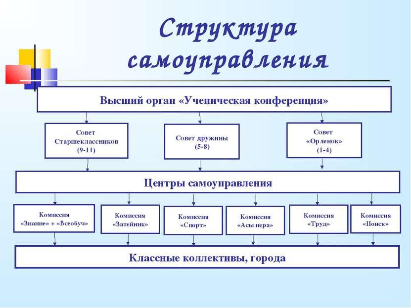 Структура самоуправления Высший орган «Ученическая конференция» Совет Старшек...