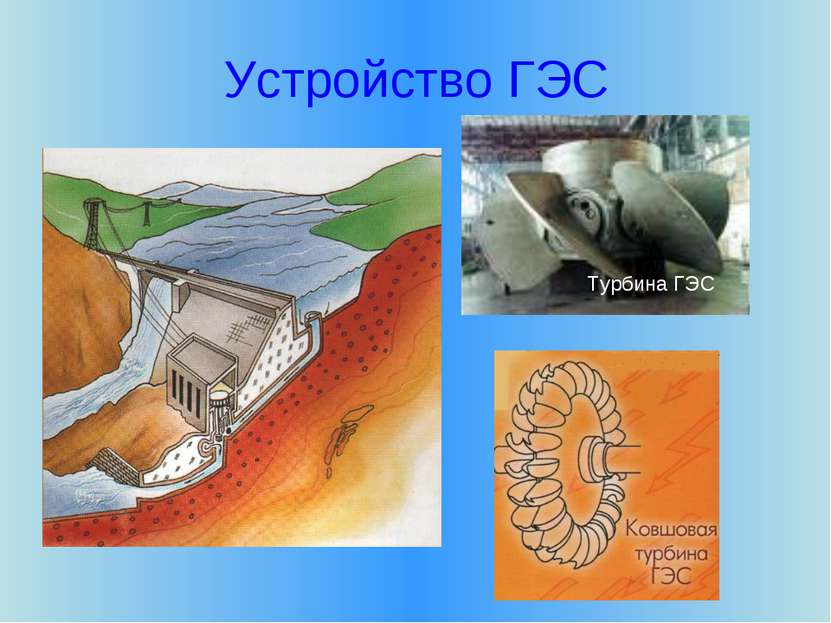 Устройство ГЭС Турбина ГЭС