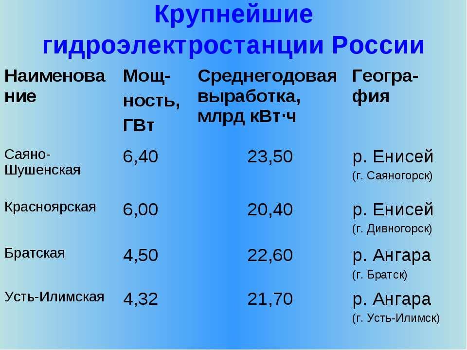 Крупнейшие гидроэлектростанции России