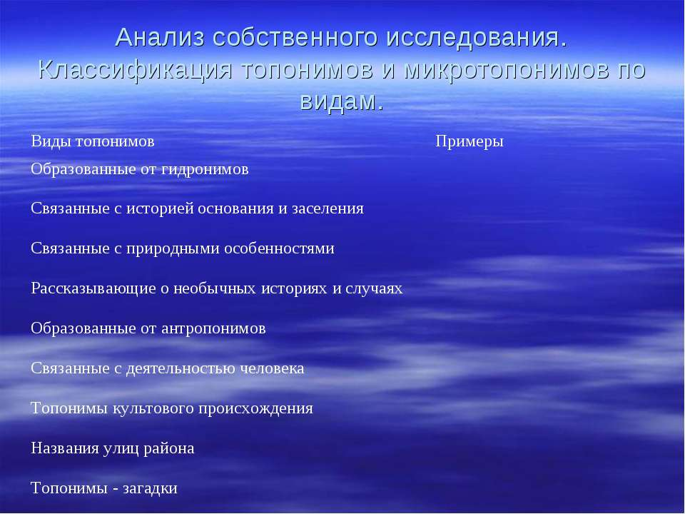 Анализ собственного исследования. Классификация топонимов и микротопонимов по...