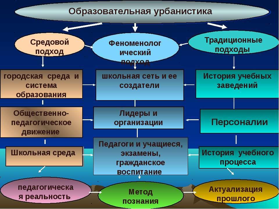 Образовательная урбанистика городская среда и система образования Общественно...