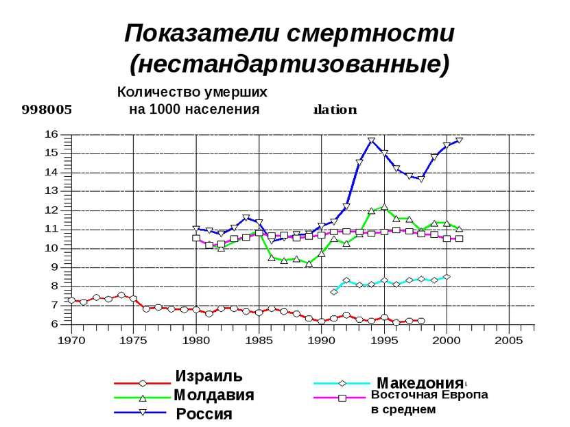 Показатели смертности (нестандартизованные) Израиль Молдавия Россия Македония...