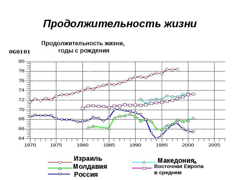 Продолжительность жизни Израиль Молдавия Россия Македония Восточная Европа в ...