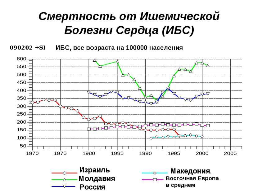 Смертность от Ишемической Болезни Сердца (ИБС) Израиль Молдавия Россия Македо...