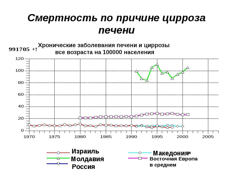 Смертность по причине цирроза печени Израиль Молдавия Россия Македония Восточ...