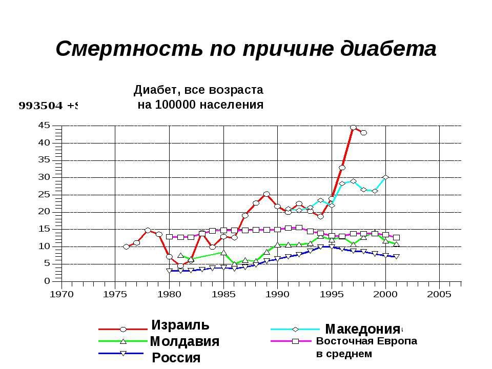 Смертность по причине диабета Израиль Молдавия Россия Македония Восточная Евр...