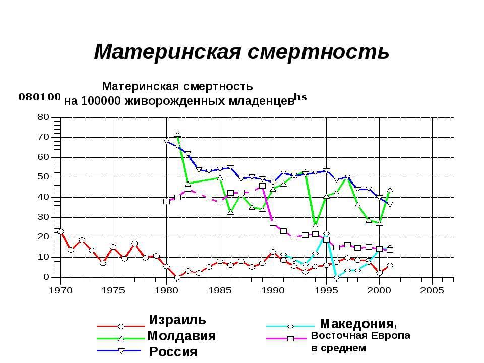 Материнская смертность Израиль Молдавия Россия Македония Восточная Европа в с...