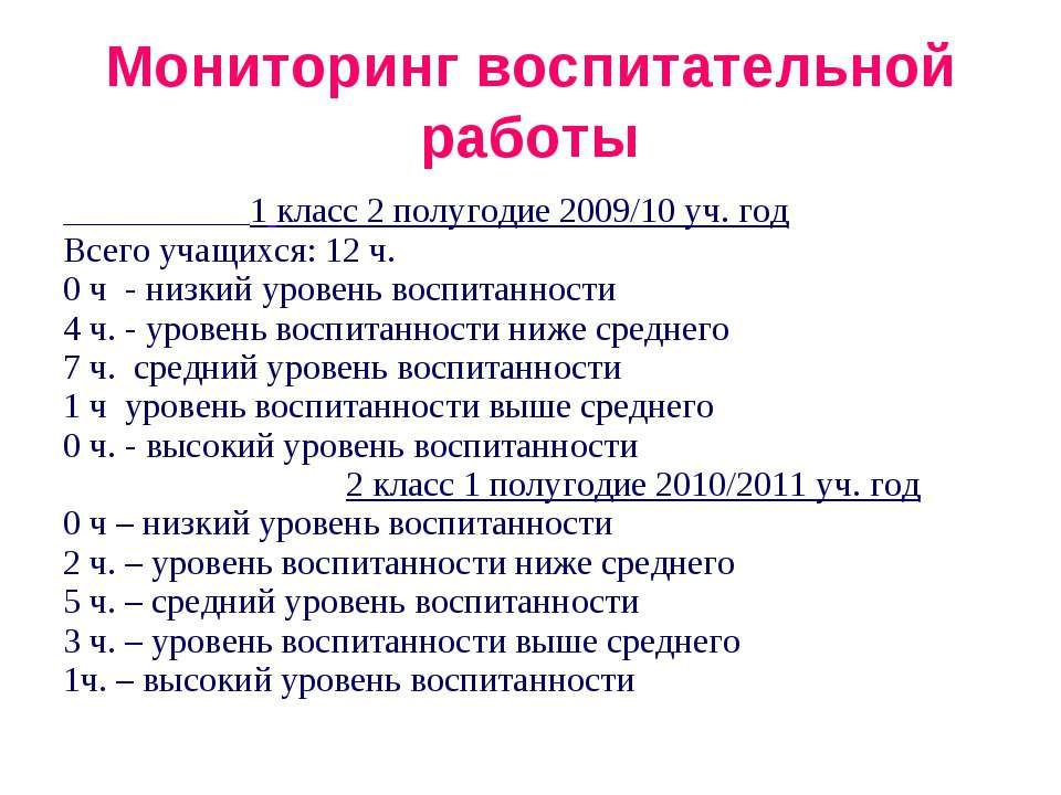 Мониторинг воспитательной работы 1 класс 2 полугодие 2009/10 уч. год Всего уч...