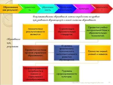 * Образование как социокультурный феномен Результативность образования можно ...