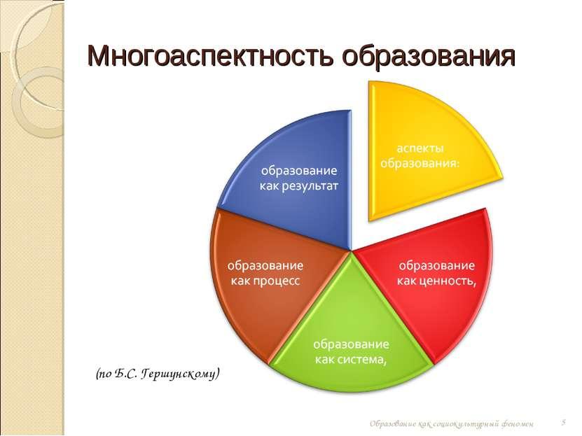 Многоаспектность образования (по Б.С. Гершунскому) * Образование как социокул...