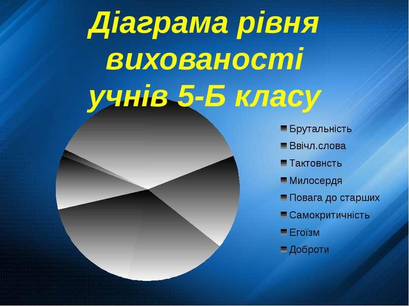 Діаграма рівня вихованості учнів 5-Б класу
