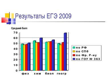 Результаты ЕГЭ 2009 Средний балл
